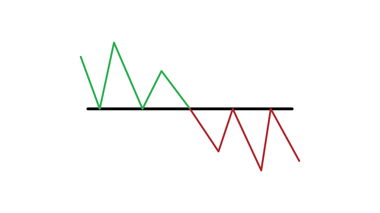 Guida per identificare quando il prezzo vuole uscire dal supporto/resistenza su Olymp Trade e le azioni da intraprendere